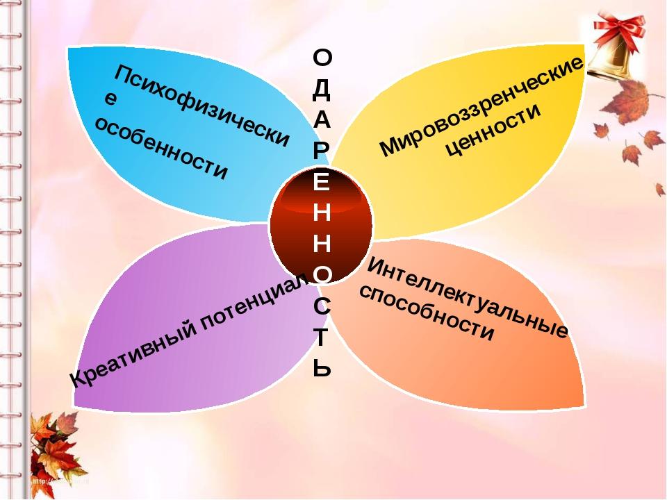 Психофизические особенности О Д А Р Е Н Н О С Т Ь Мировоззренческие ценности...