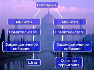 Президент Штат Союзная территория Законодательное собрание Правительство Зако