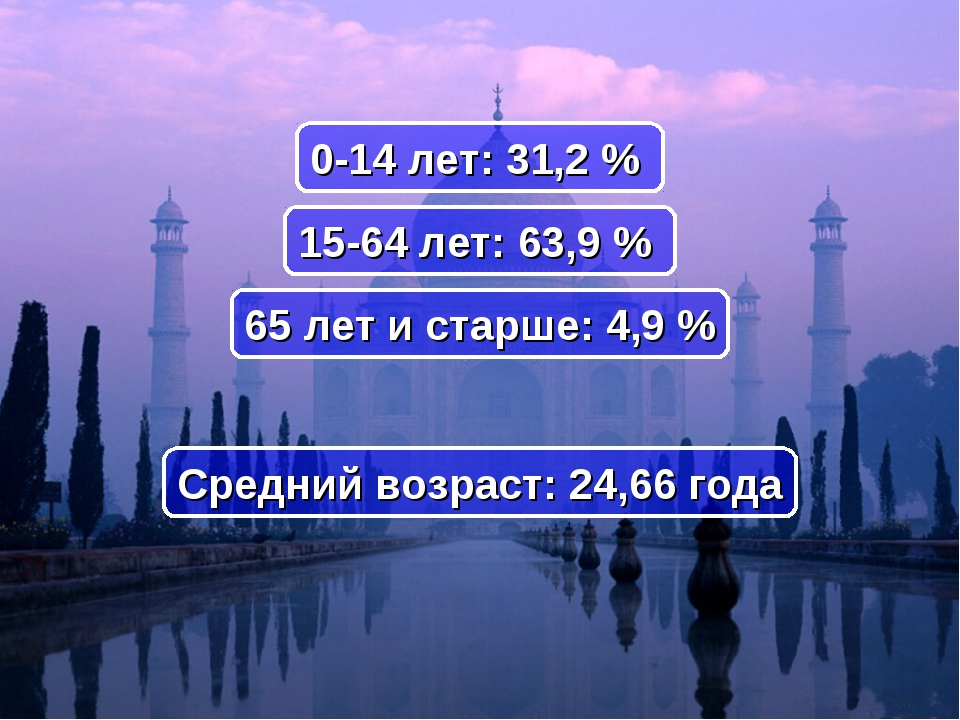 Средний возраст: 24,66 года 0-14 лет: 31,2% 15-64 лет: 63,9% 65 лет и старш...
