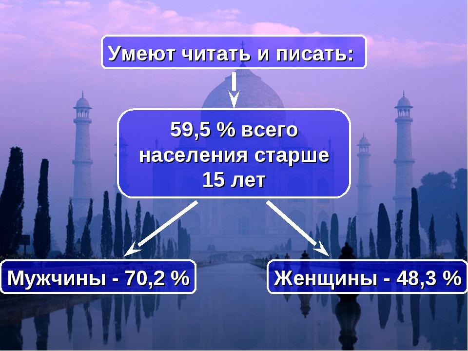 59,5% всего населения старше 15 лет Умеют читать и писать: Женщины - 48,3%...