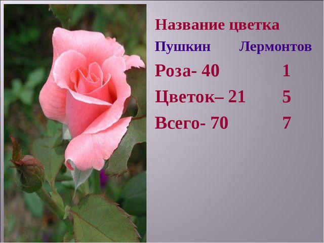 Название цветка Пушкин Лермонтов Роза- 40 1 Цветок– 21 5 Всего- 70 7