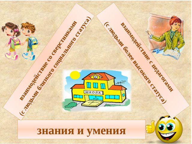 знания и умения взаимодействие со сверстниками (с людьми близкого социального...