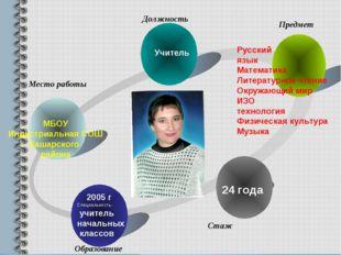 МБОУ Индустриальная СОШ Кашарского района Учитель Русский язык Математика Лит