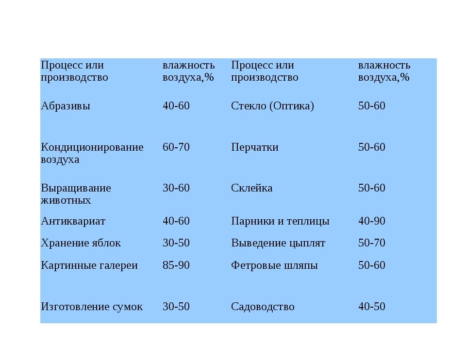 Таблица 1. Несколько процессов и производств, требующих контроль влажности во...