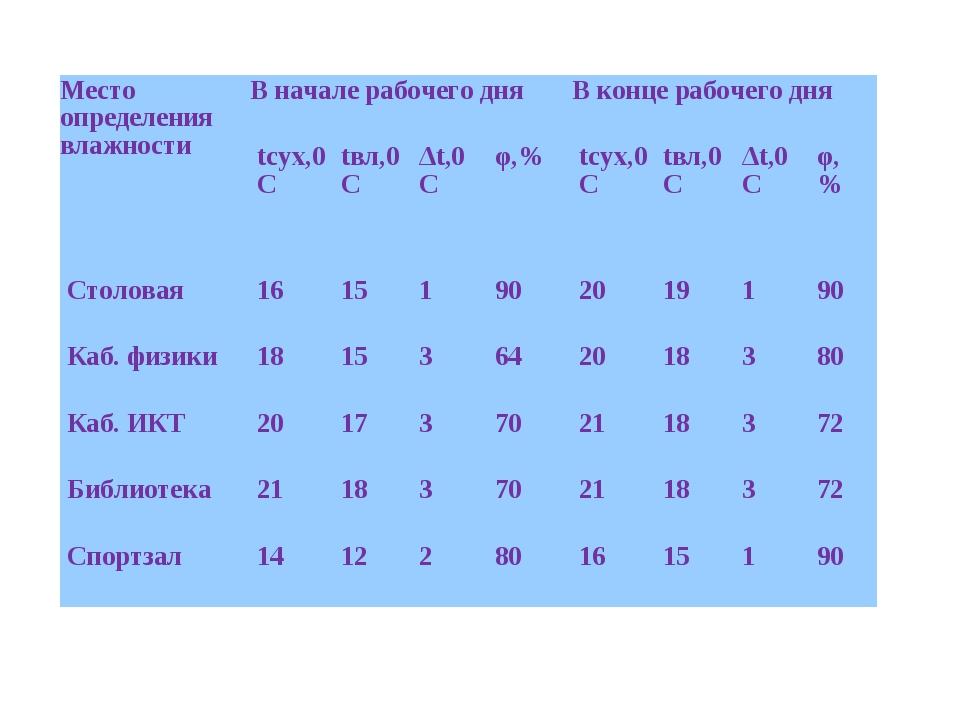 Определение влажности воздуха в разных помещениях школы после окончания отопи...