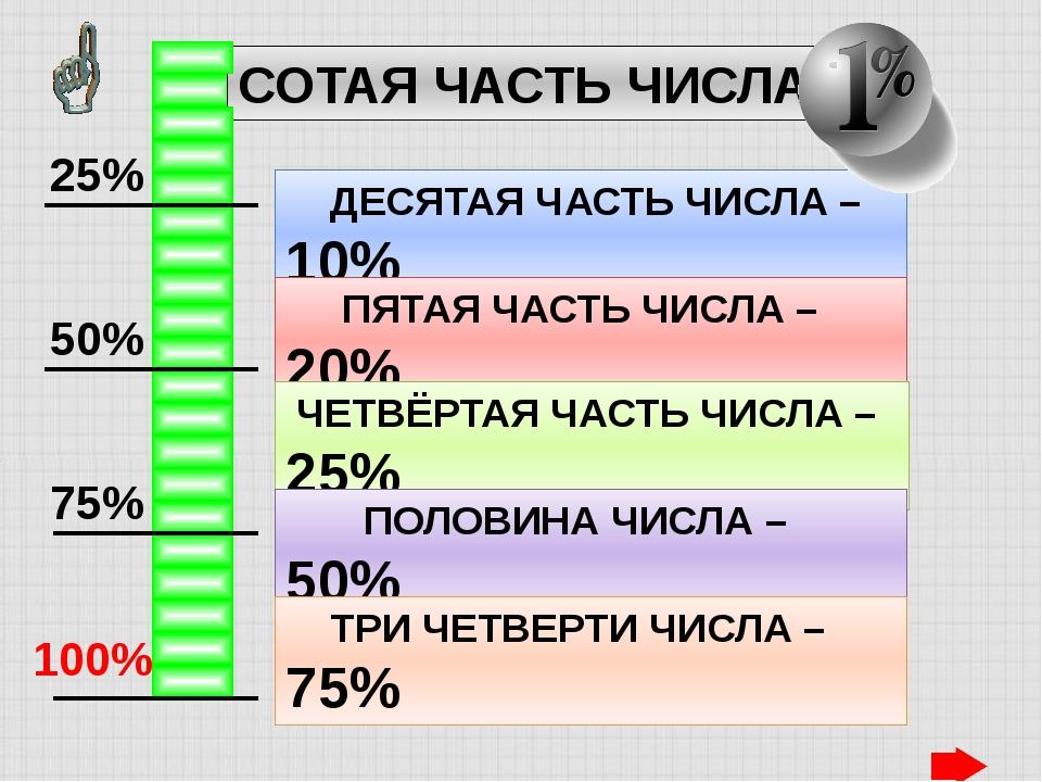 СОТАЯ ЧАСТЬ ЧИСЛА – ДЕСЯТАЯ ЧАСТЬ ЧИСЛА – 10% ПЯТАЯ ЧАСТЬ ЧИСЛА – 20% ЧЕТВЁР...