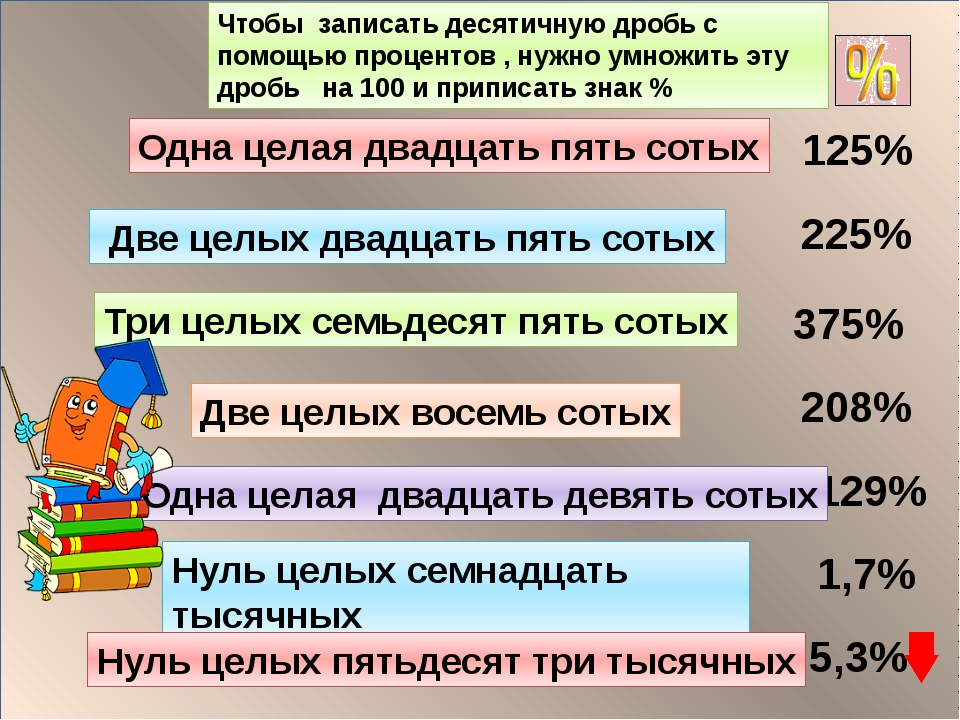 125% 225% 375% 208% 129% 1,7% 5,3% Одна целая двадцать пять сотых Две целых...