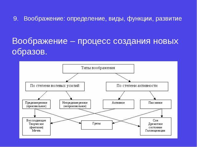 9.Воображение: определение, виды, функции, развитие Воображение – процесс со...