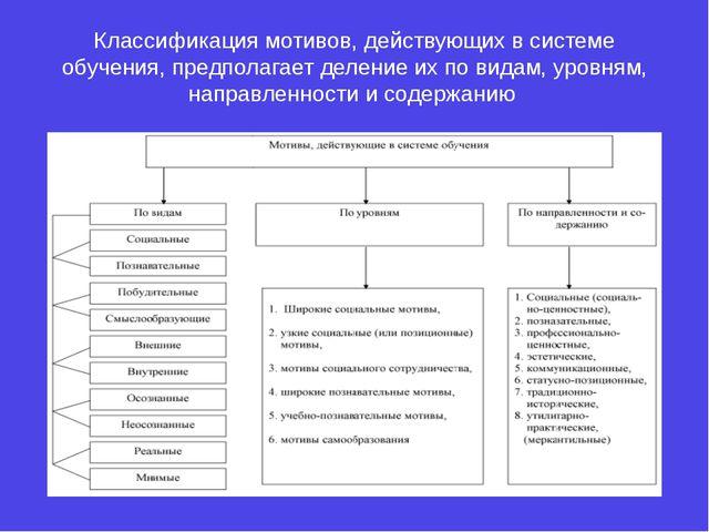 Классификация мотивов, действующих в системе обучения, предполагает деление и...