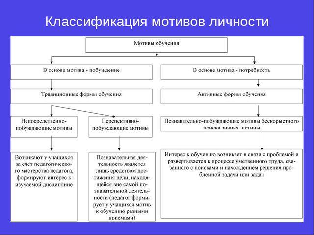 Классификация мотивов личности