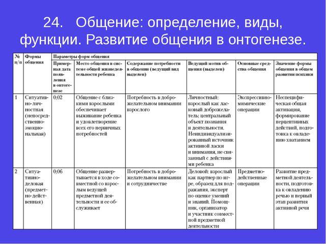 24.Общение: определение, виды, функции. Развитие общения в онтогенезе.