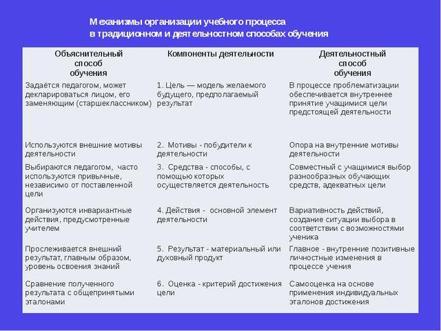 Механизмы организации учебного процесса в традиционном и деятельностном спосо...