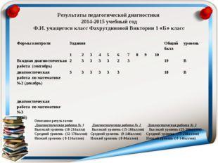 Результаты педагогической диагностики 2014-2015 учебный год Ф.И. учащегося кл