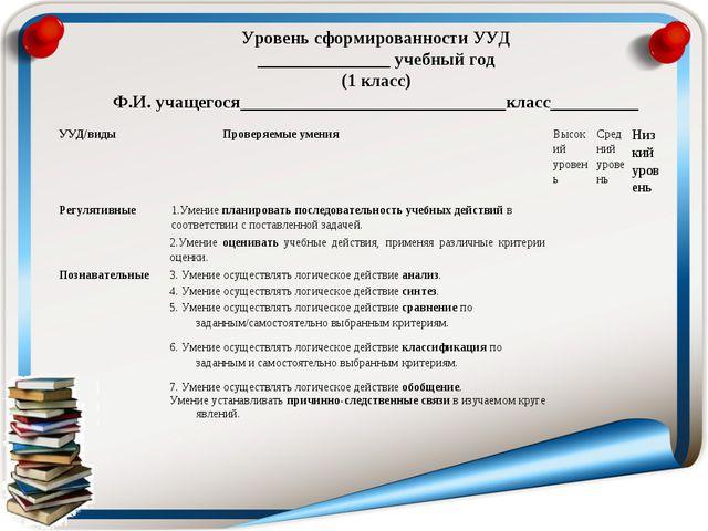 Уровень сформированности УУД _______________ учебный год (1 класс) Ф.И. учаще...
