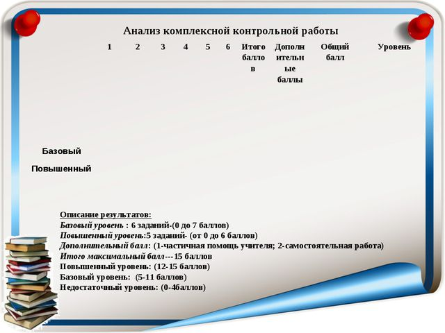 Анализ комплексной контрольной работы Описание результатов: Базовый уровень :...