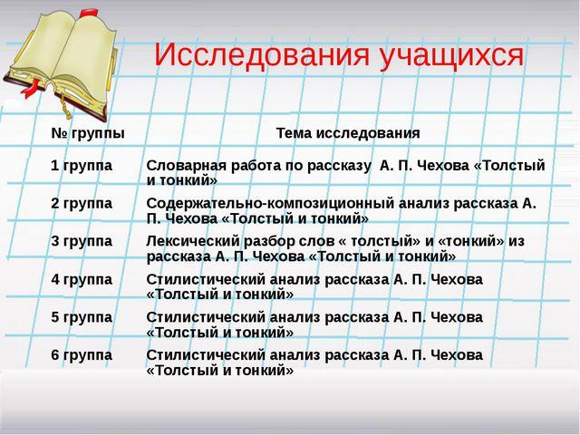 Исследования учащихся № группыТема исследования 1 группа Словарная работа...