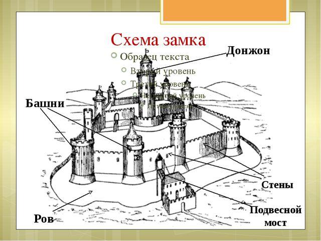 Схема замка Донжон Башни Ров Подвесной мост Стены