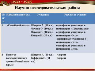 Научно-исследовательская работа № п/п Название конкурса Участник Результат уч