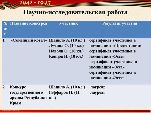 Научно-исследовательская работа № п/п Название конкурса Участник Результат уч...