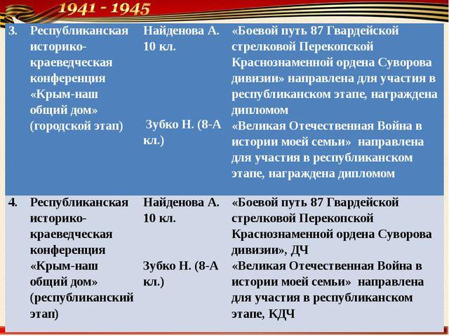 3. Республиканскаяисторико-краеведческаяконференция«Крым-нашобщийдом» (городс...