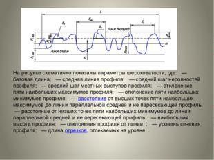 На рисунке схематично показаны параметры шероховатости, где: — базовая длин