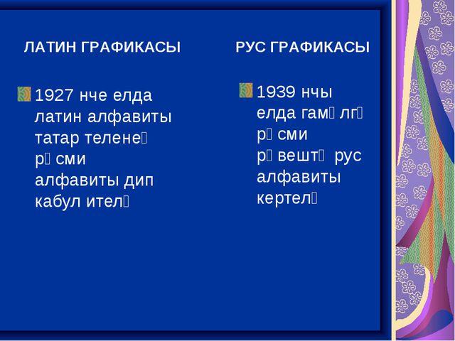 1927 нче елда латин алфавиты татар теленең рәсми алфавиты дип кабул ителә 19...