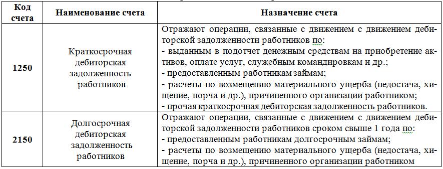 Учет дебиторской задолженности работников дисциплина Финансовый  дебиторской задолженности работников hello html m6455e73e png