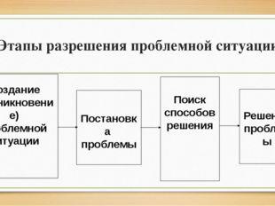 Этапы разрешения проблемной ситуации