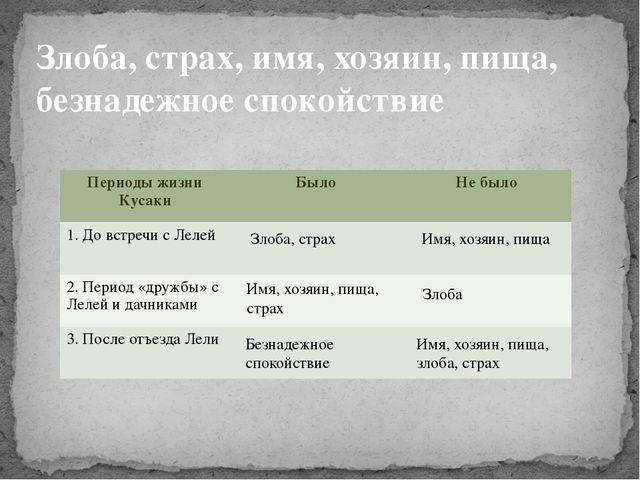Злоба, страх, имя, хозяин, пища, безнадежное спокойствие Злоба, страх Имя, хо...