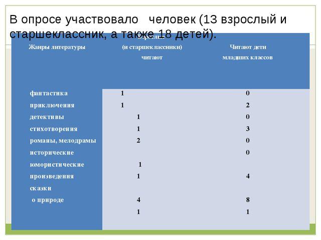 В опросе участвовало человек (13 взрослый и старшеклассник, а также 18 детей)...