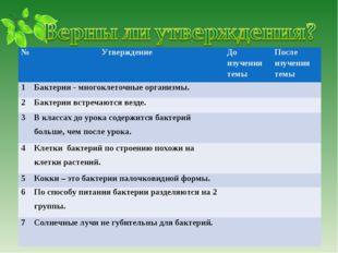 №Утверждение До изучения темыПосле изучения темы 1Бактерии - многоклеточн