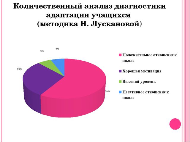 Количественный анализ диагностики адаптации учащихся (методика Н. Лускановой)