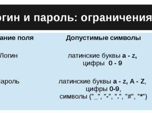 Логин и пароль: ограничения Название поля Допустимые символы Логин латинские