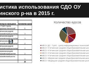 Статистика использования СДО ОУ Гатчинского р-на в 2015 г. Статистика использ