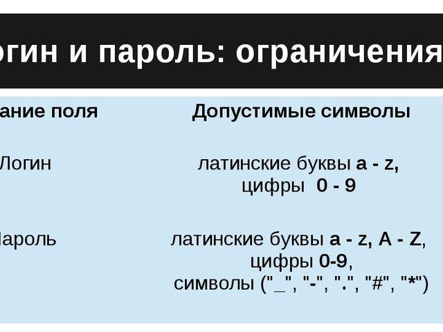 Логин и пароль: ограничения Название поля Допустимые символы Логин латинские...