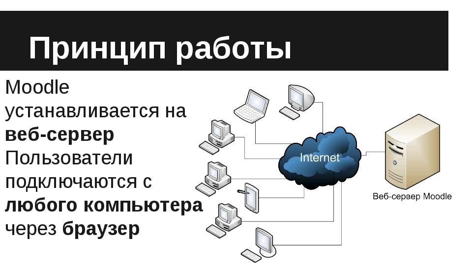 Принцип работы Moodle устанавливается на веб-сервер Пользователи подключаются...