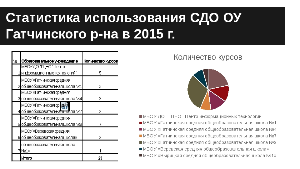 Статистика использования СДО ОУ Гатчинского р-на в 2015 г. Статистика использ...