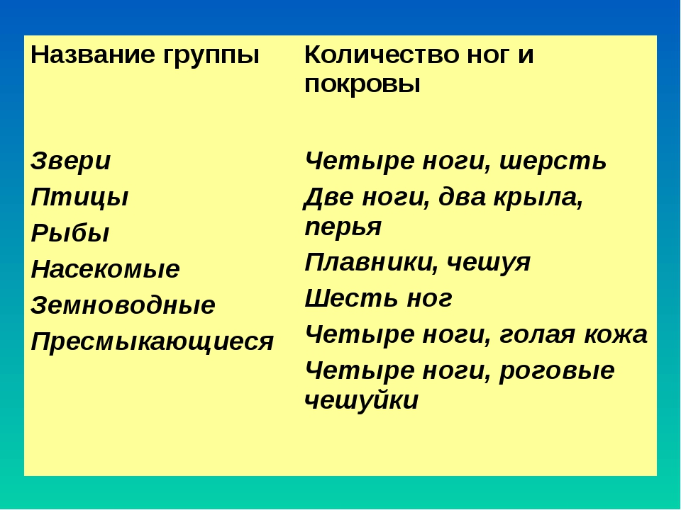 Название группыКоличество ног и покровы Звери Птицы Рыбы Насекомые Земноводн...