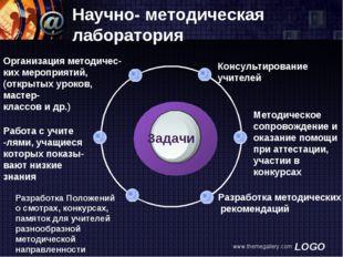 www.themegallery.com Научно- методическая лаборатория Консультирование учител