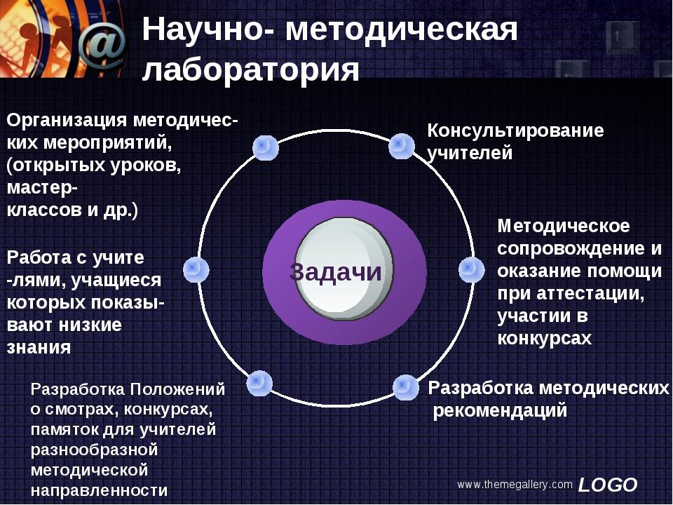 www.themegallery.com Научно- методическая лаборатория Консультирование учител...