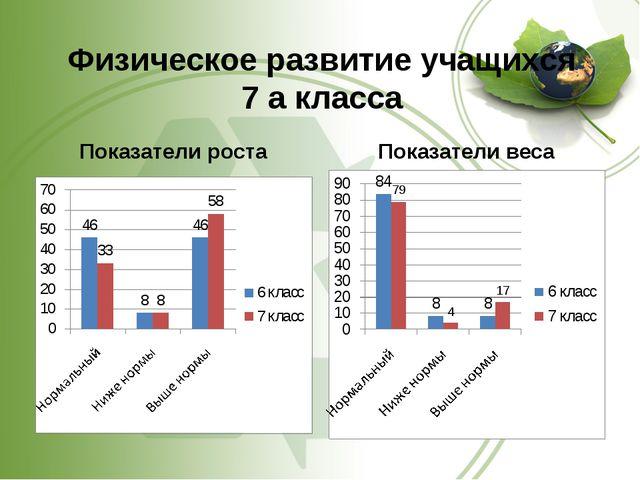 Физическое развитие учащихся 7 а класса Показатели роста Показатели веса