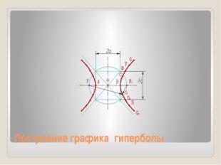 Построение графика гиперболы