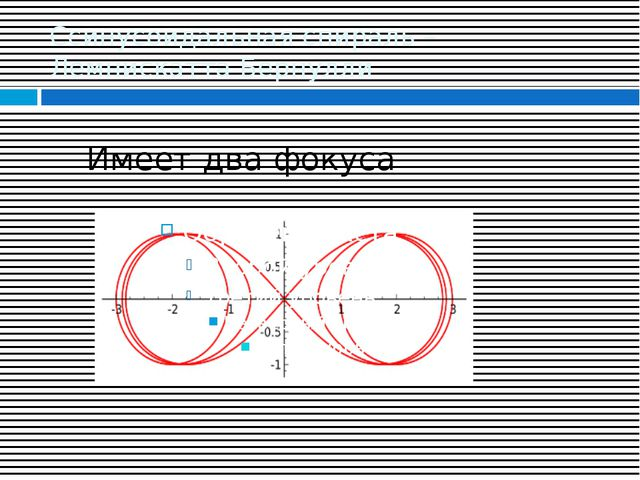 Ссинусоидальная спираль – Лемнискатта Бернулли Имеет два фокуса