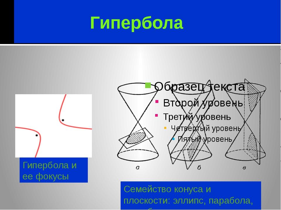 Гипербола Гипербола и ее фокусы Семейство конуса и плоскости: эллипс, парабо...
