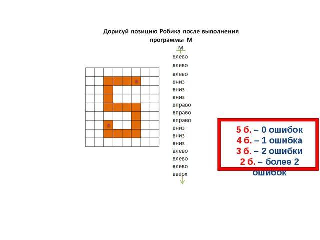 5 б. – 0 ошибок 4 б. – 1 ошибка 3 б. – 2 ошибки 2 б. – более 2 ошибок