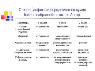 Степень асфиксии определяют по сумме баллов набранной по шкале Апгар: Парамет