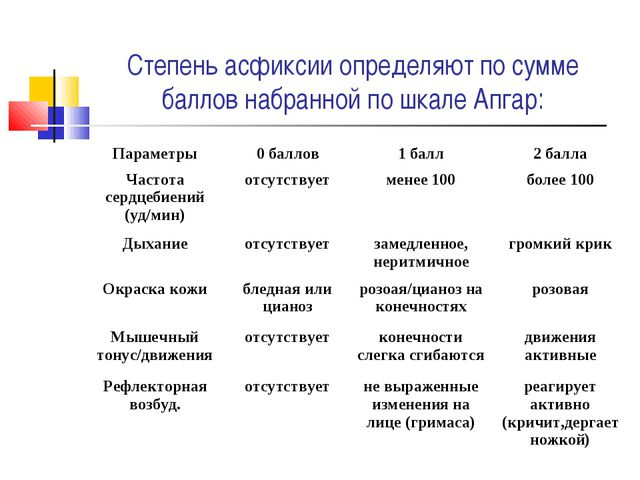 Степень асфиксии определяют по сумме баллов набранной по шкале Апгар: Парамет...