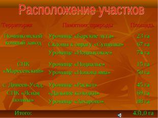 ТерриторияПамятник природыПлощадь Починковский конный заводУрочище «Барски