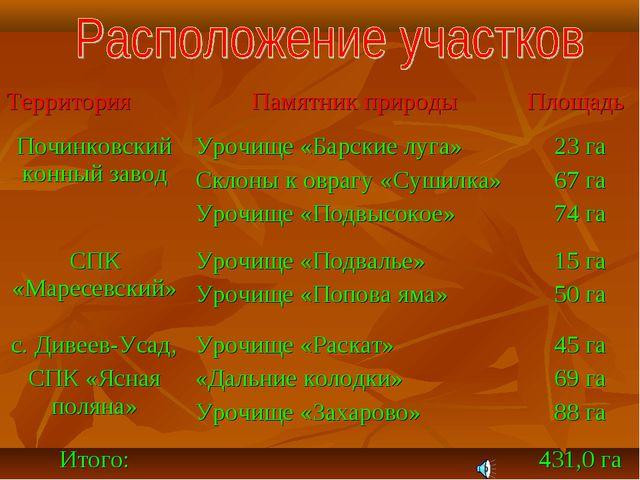 ТерриторияПамятник природыПлощадь Починковский конный заводУрочище «Барски...