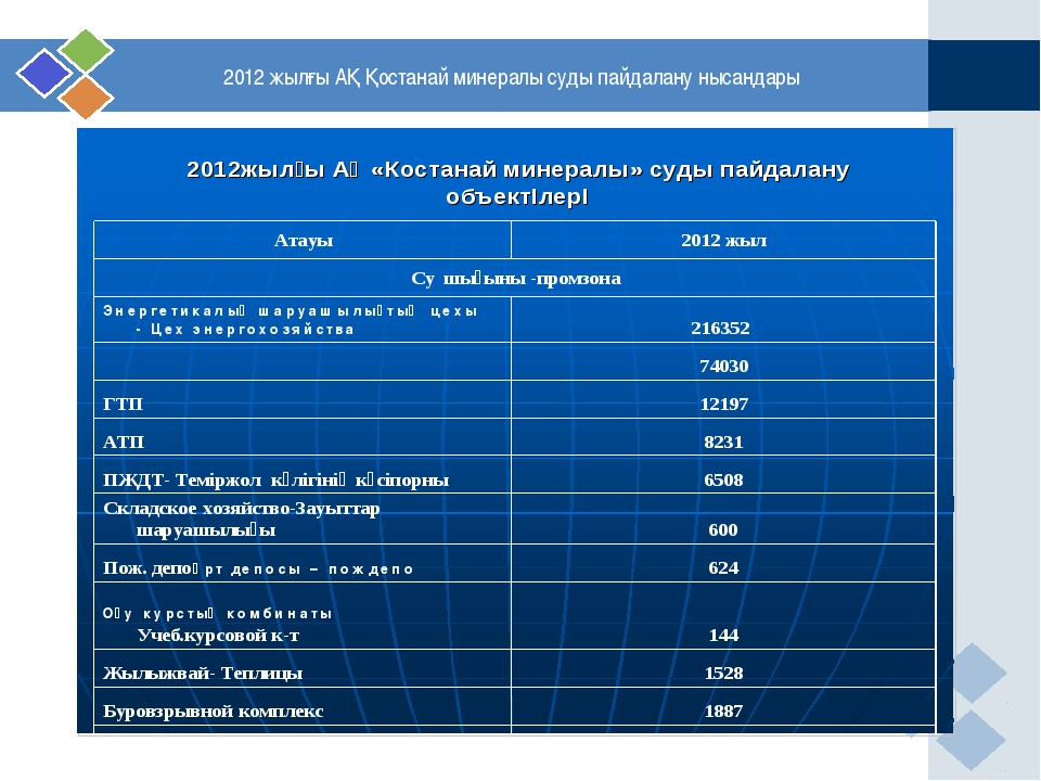 2012 жылғы АҚ Қостанай минералы суды пайдалану нысандары
